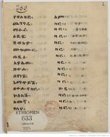 Liste des bālazār et des zār